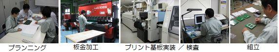一貫した製造システム